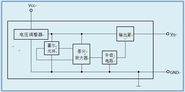 首页 产品中心 》线性霍尔集成电路   用途 无触点电位器;磁编码器